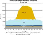 Hourly Breakdown of Renewable Energy Generation 3